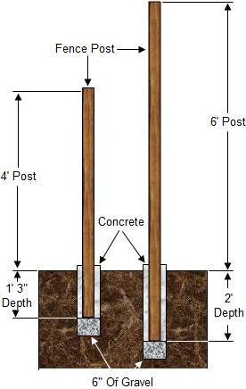 fence-post-hole-depth